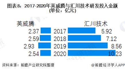 图表8:2017-2020年英威腾与汇川技术研发投入金额(单位:亿元)