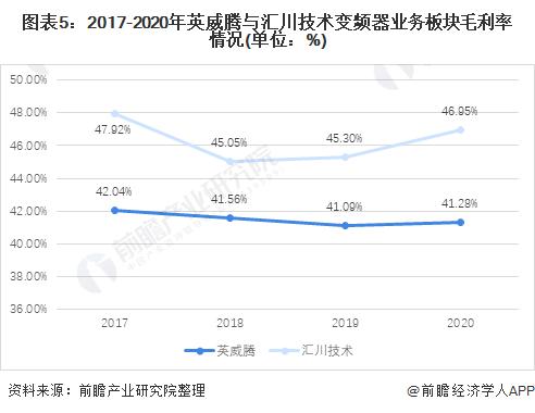 图表5:2017-2020年英威腾与汇川技术变频器业务板块毛利率情况(单位:%)