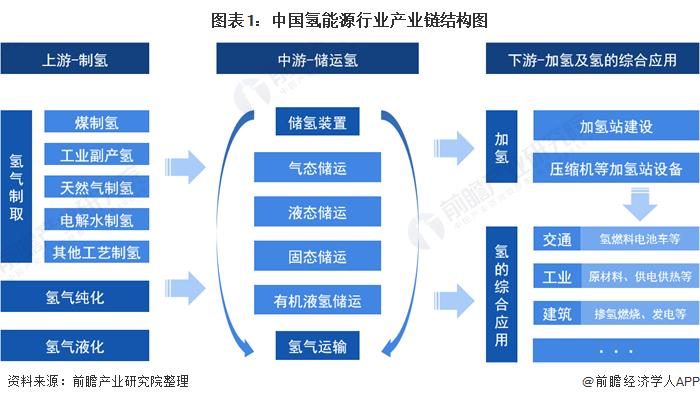 图表1:中国氢能源行业产业链结构图