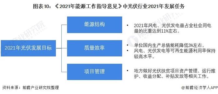 图表10:《2021年能源工作指导意见》中光伏行业2021年发展任务
