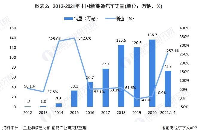 图表2:2012-2021年中国新能源汽车销量(单位:万辆,%)