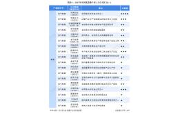 中国石化、厚普股份业务布局、规划对比分析