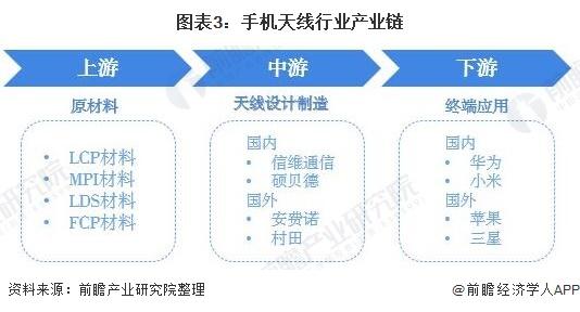 图表3:手机天线行业产业链