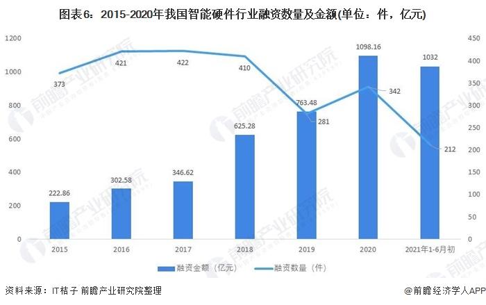 图表6:2015-2020年我国智能硬件行业融资数量及金额(单位:件,亿元)