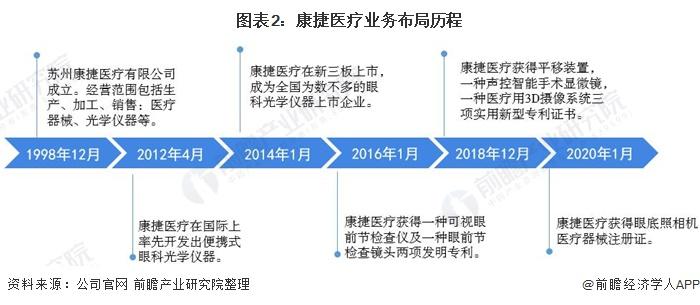 图表2:康捷医疗业务布局历程