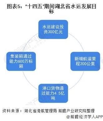 """图表5:""""十四五""""期间湖北省水运发展目标"""
