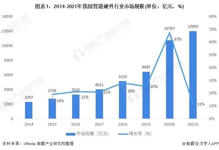 图表1:2014-2021年我国智能硬件行业市场规模(单位:亿元,%)