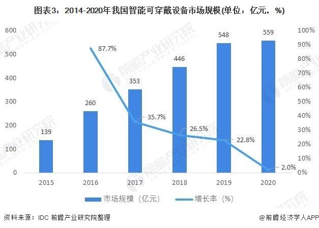 图表3:2014-2020年我国智能可穿戴设备市场规模(单位:亿元,%)