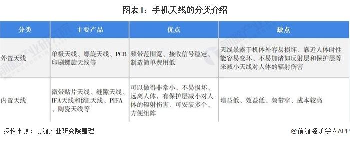 图表1:手机天线的分类介绍