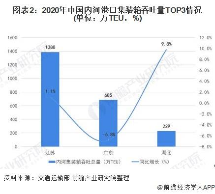 图表2:2020年中国内河港口集装箱吞吐量TOP3情况(单位:万TEU,%)