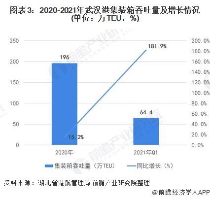 图表3:2020-2021年武汉港集装箱吞吐量及增长情况(单位:万TEU,%)
