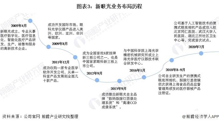 图表3:新眼光业务布局历程