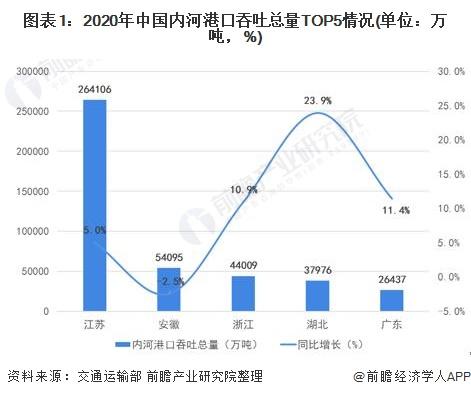 图表1:2020年中国内河港口吞吐总量TOP5情况(单位:万吨,%)