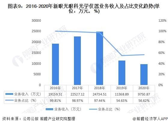图表9:2016-2020年新眼光眼科光学仪器业务收入及占比变化趋势(单位:万元,%)