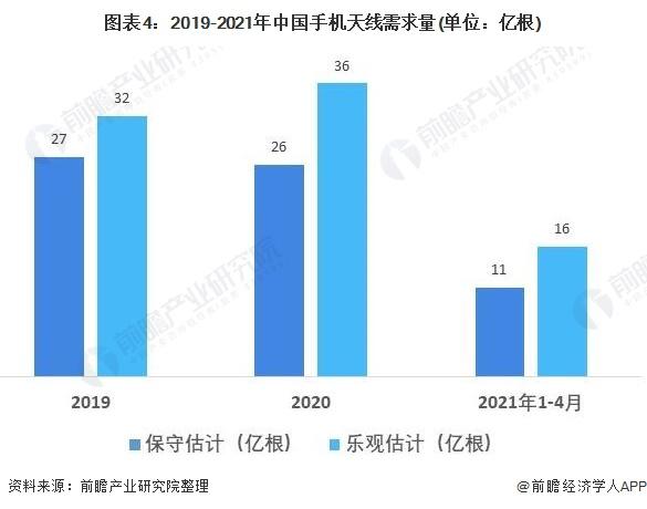 图表4:2019-2021年中国手机天线需求量(单位:亿根)