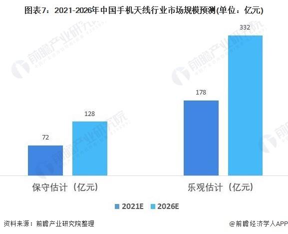 图表7:2021-2026年中国手机天线行业市场规模预测(单位:亿元)