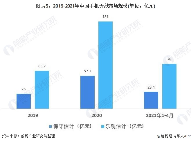 图表5:2019-2021年中国手机天线市场规模(单位:亿元)