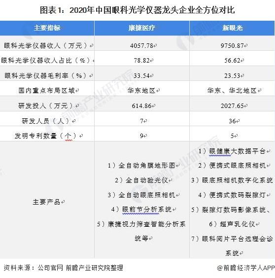 图表1:2020年中国眼科光学仪器龙头企业全方位对比