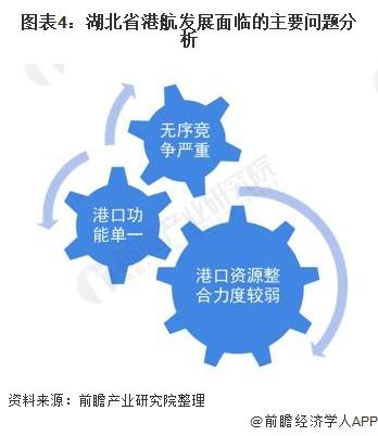 图表4:湖北省港航发展面临的主要问题分析