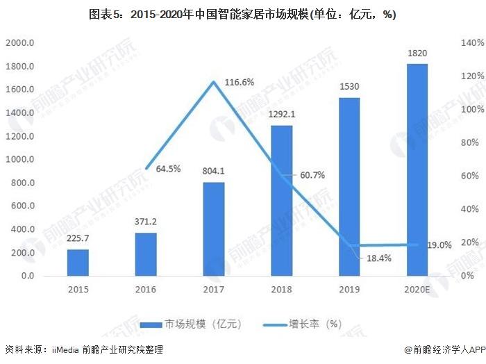 图表5:2015-2020年中国智能家居市场规模(单位:亿元,%)