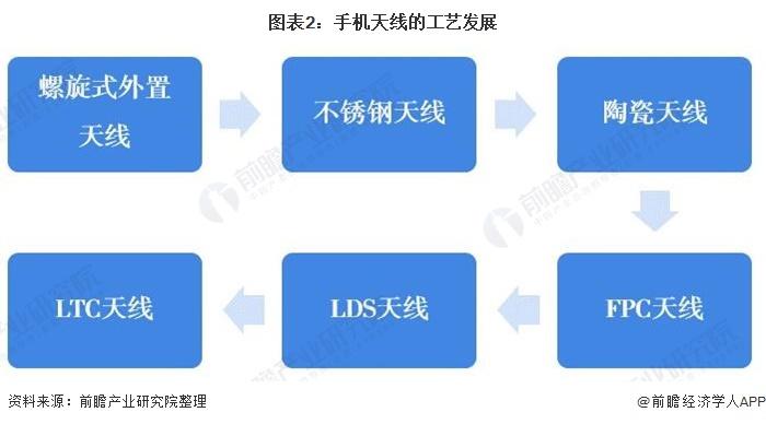 图表2:手机天线的工艺发展