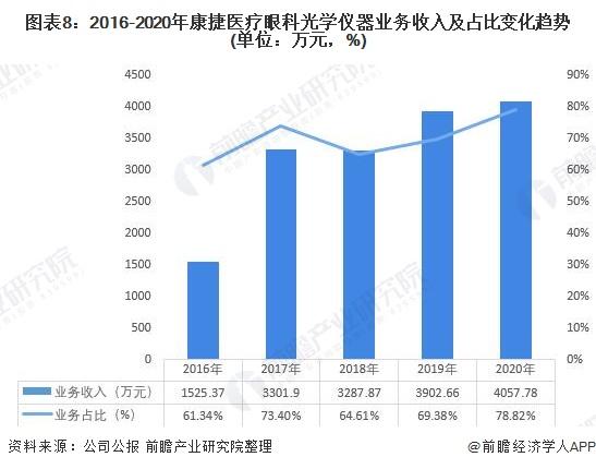 图表8:2016-2020年康捷医疗眼科光学仪器业务收入及占比变化趋势(单位:万元,%)