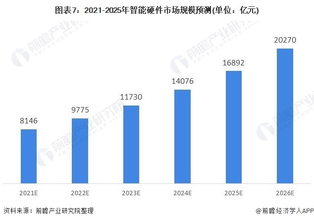 图表7:2021-2025年智能硬件市场规模预测(单位:亿元)