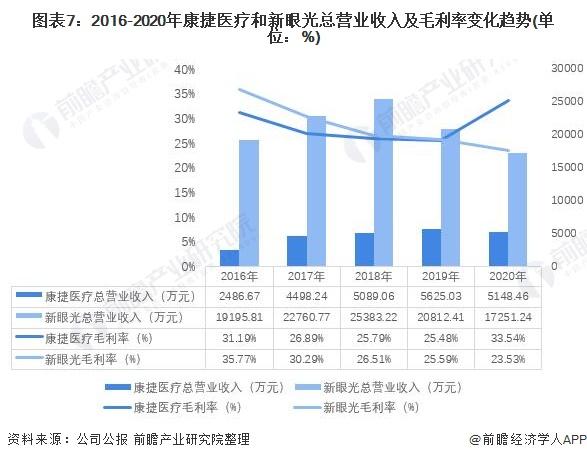 图表7:2016-2020年康捷医疗和新眼光总营业收入及毛利率变化趋势(单位:%)