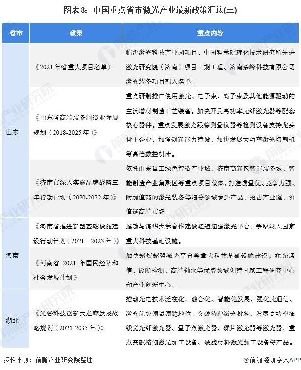 图表8:中国重点省市激光产业最新政策汇总(三)