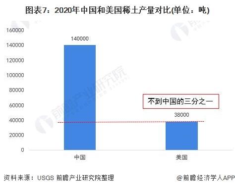 图表7:2020年中国和美国稀土产量对比(单位:吨)