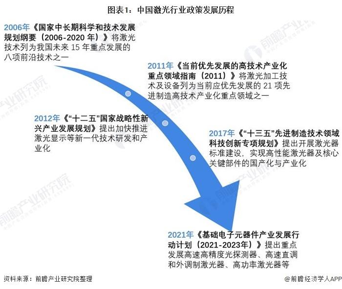 图表1:中国激光行业政策发展历程