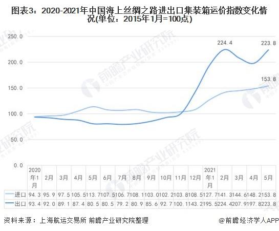 图表3:2020-2021年中国海上丝绸之路进出口集装箱运价指数变化情况(单位:2015年1月=100点)