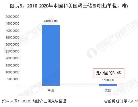 图表5:2010-2020年中国和美国稀土储量对比(单位:吨)