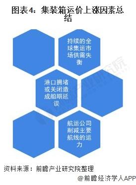 图表4:集装箱运价上涨因素总结