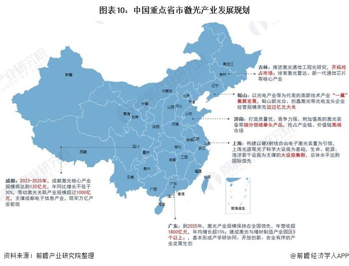 图表10:中国重点省市激光产业发展规划