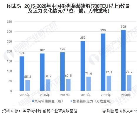 图表5:2015-2020年中国沿海集装箱船(700TEU以上)数量及运力变化情况(单位:艘,万载重吨)