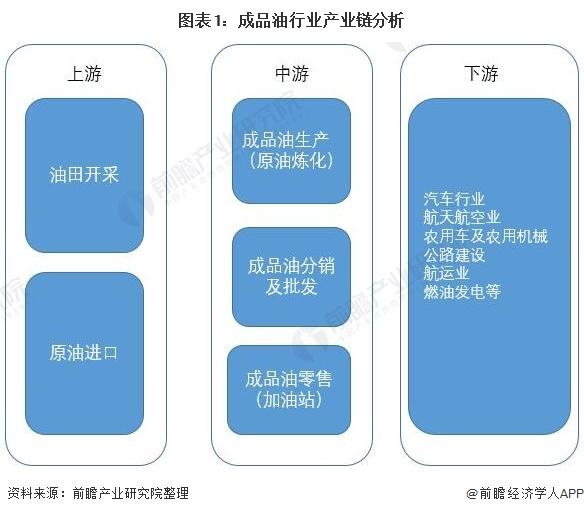 图表1:成品油行业产业链分析