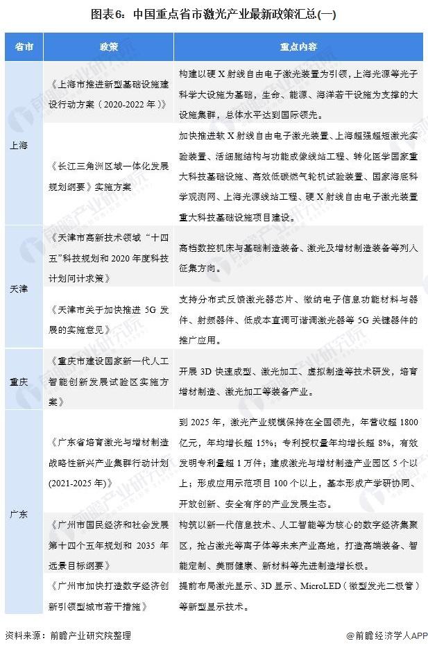 图表6:中国重点省市激光产业最新政策汇总(一)