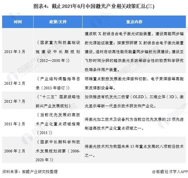 图表4:截止2021年6月中国激光产业相关政策汇总(三)