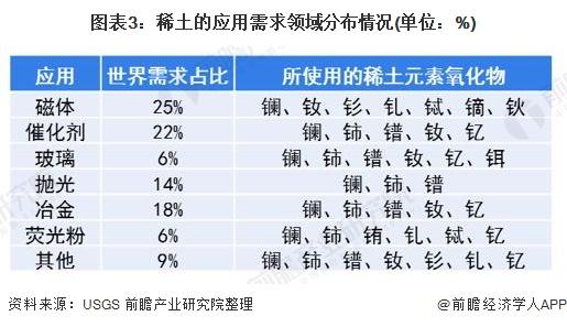 图表3:稀土的应用需求领域分布情况(单位:%)