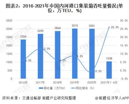 图表2:2016-2021年中国内河港口集装箱吞吐量情况(单位:万TEU,%)