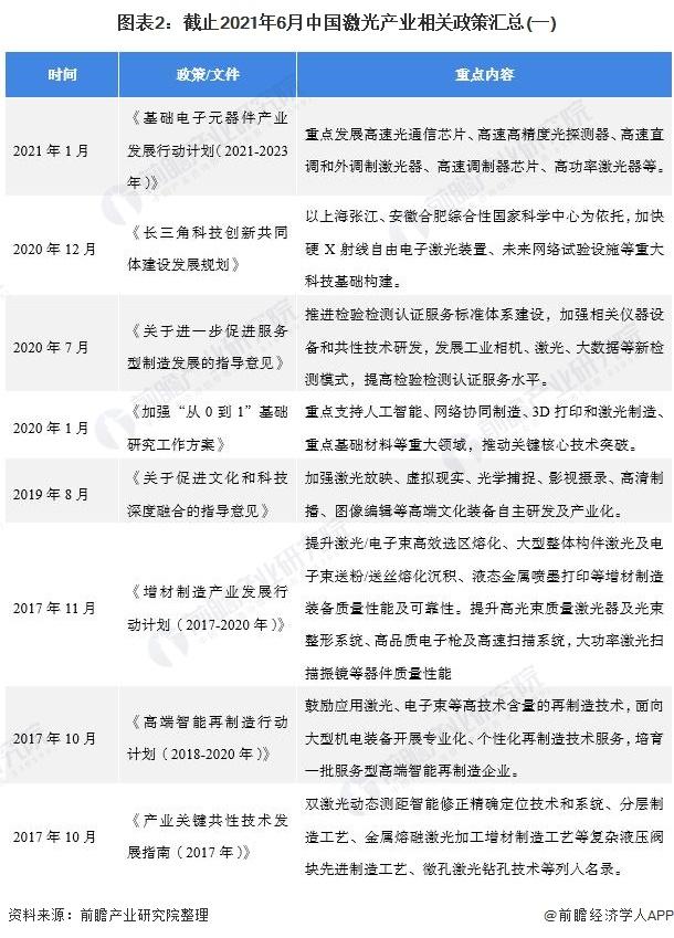 图表2:截止2021年6月中国激光产业相关政策汇总(一)