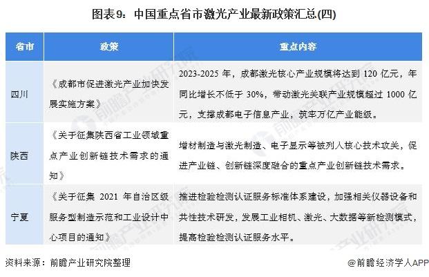 图表9:中国重点省市激光产业最新政策汇总(四)