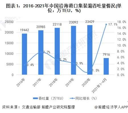 图表1:2016-2021年中国沿海港口集装箱吞吐量情况(单位:万TEU,%)