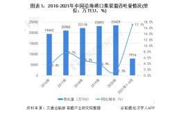 中国集装箱运输行业市场前瞻