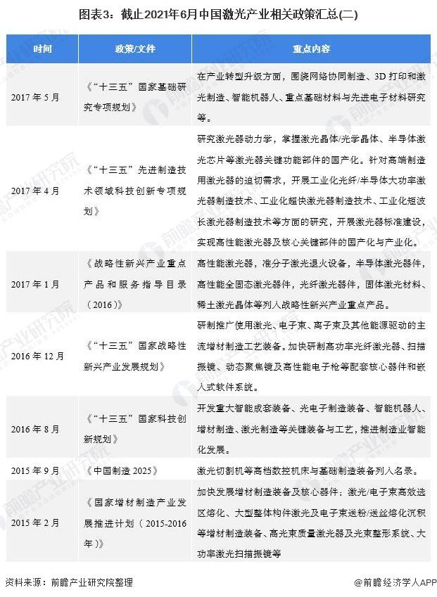 图表3:截止2021年6月中国激光产业相关政策汇总(二)