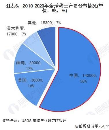 图表6:2010-2020年全球稀土产量分布情况(单位:吨,%)