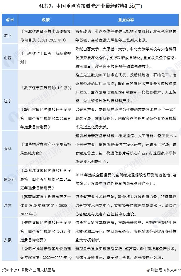 图表7:中国重点省市激光产业最新政策汇总(二)