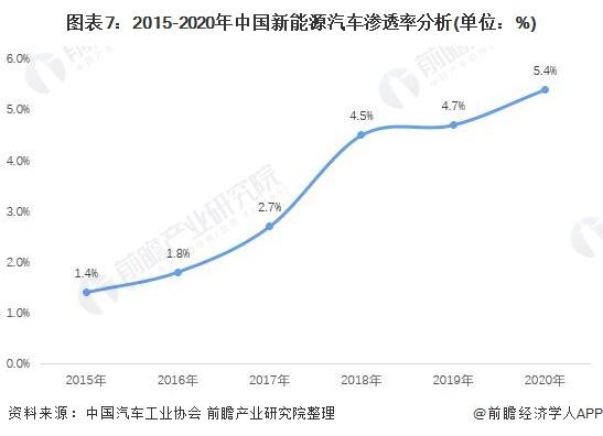 图表7:2015-2020年中国新能源汽车渗透率分析(单位:%)