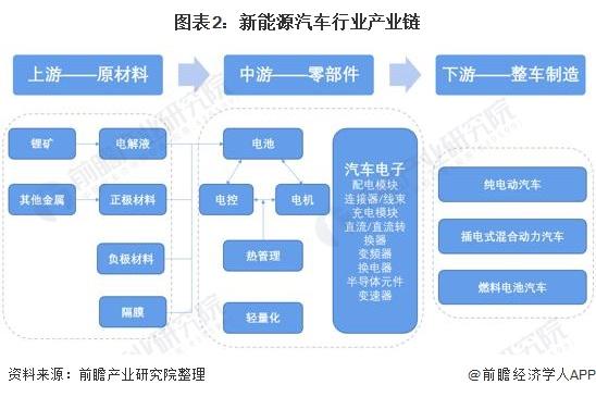 图表2:新能源汽车行业产业链